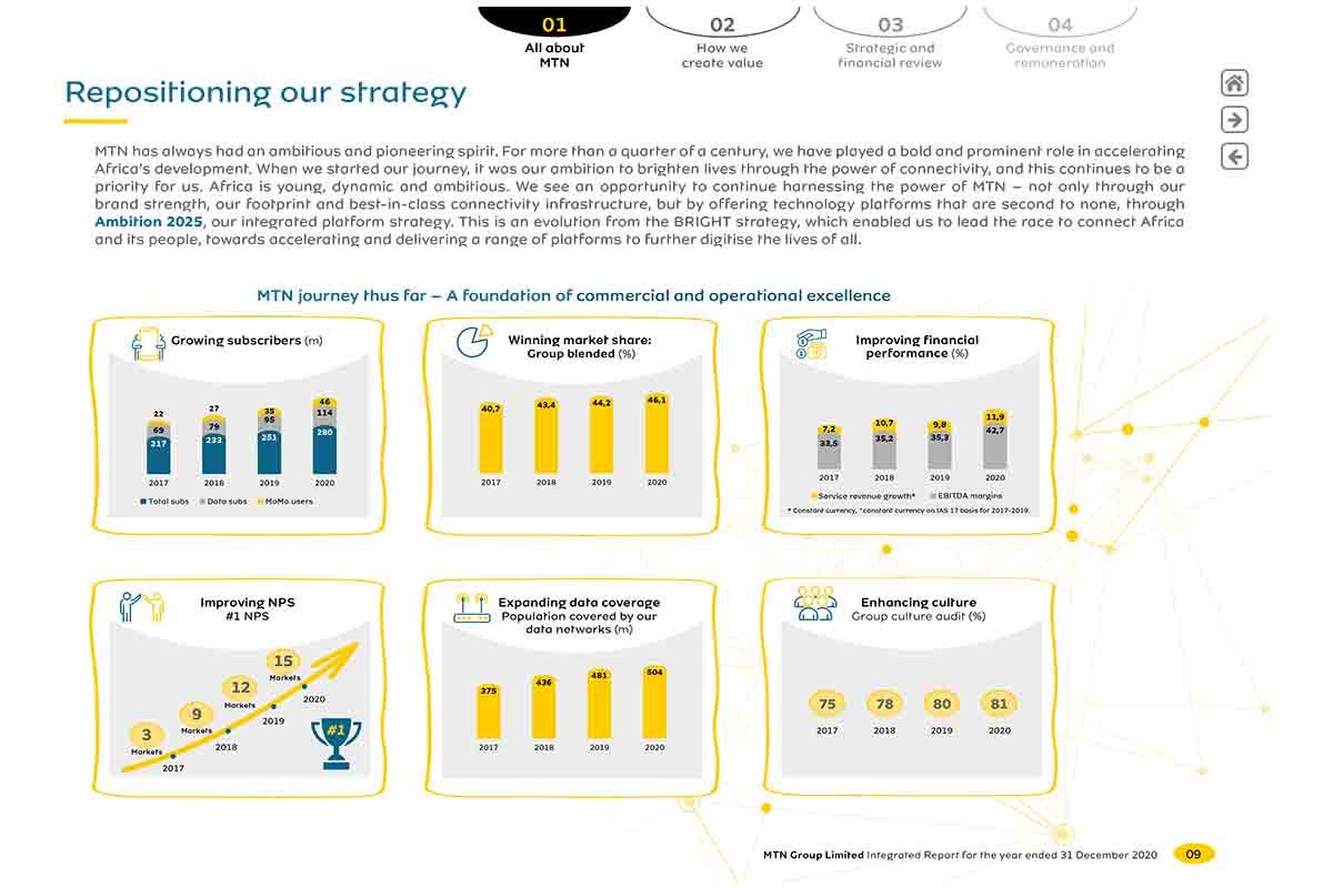 MTN strategy