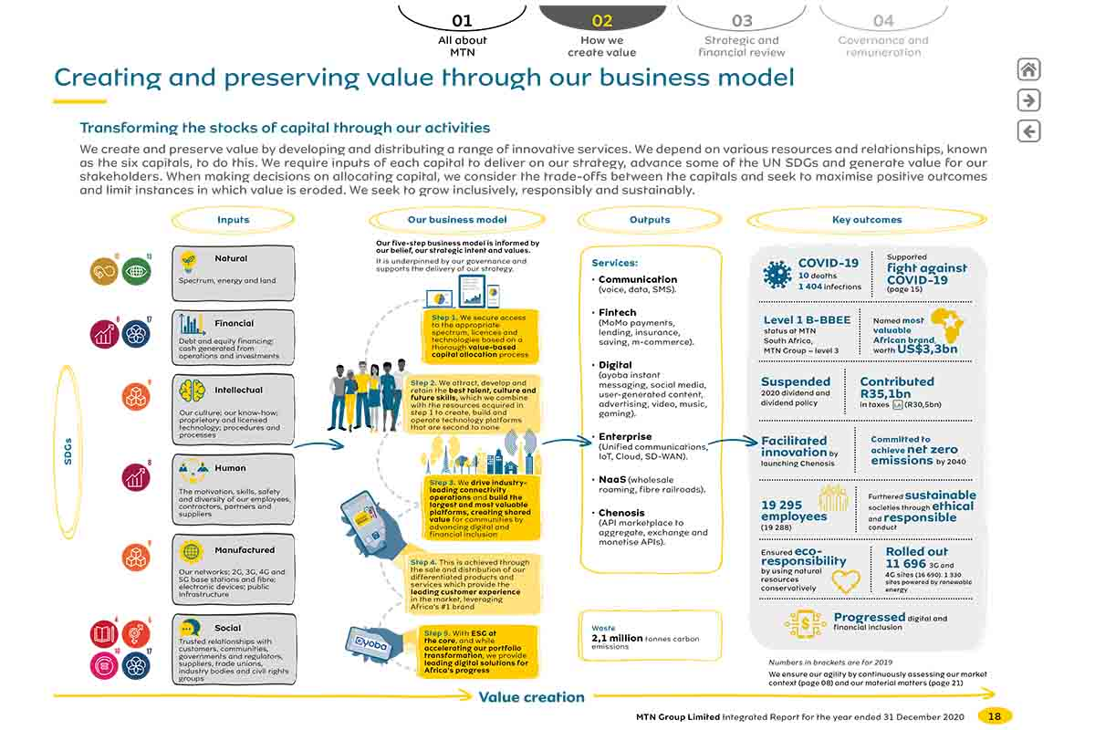 MTN Integrated reporting business model